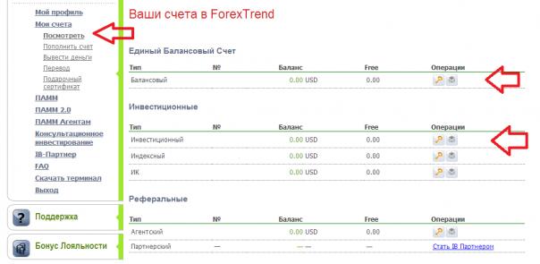 Куда вложить деньги,Forex-trend,Инвестирование
