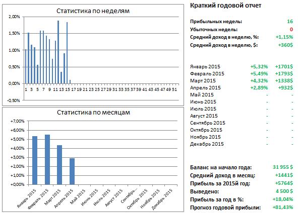 Дневник Инвестора. Неделя # 113. Отчет за 13.04-19.04 (+0,12%)