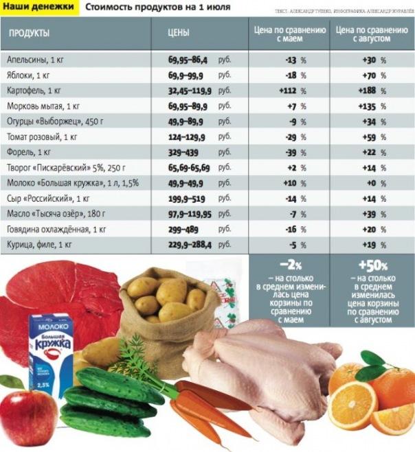 Цены на продукты, как и ожидалось, продолжают стабилизироваться