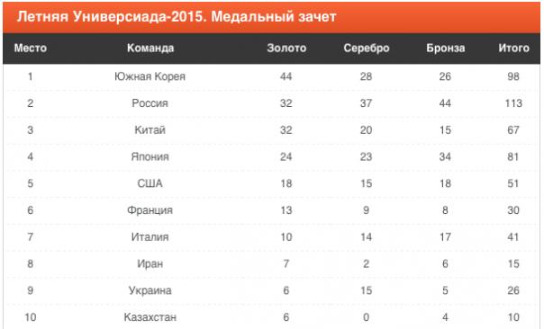Сборная России сохранила второе место в медальном зачете Универсиады