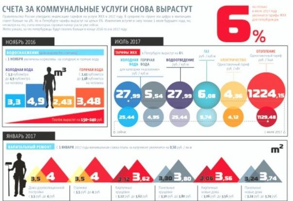 Как в Петербурге вырастут счета за коммунальные услуги: инфографика